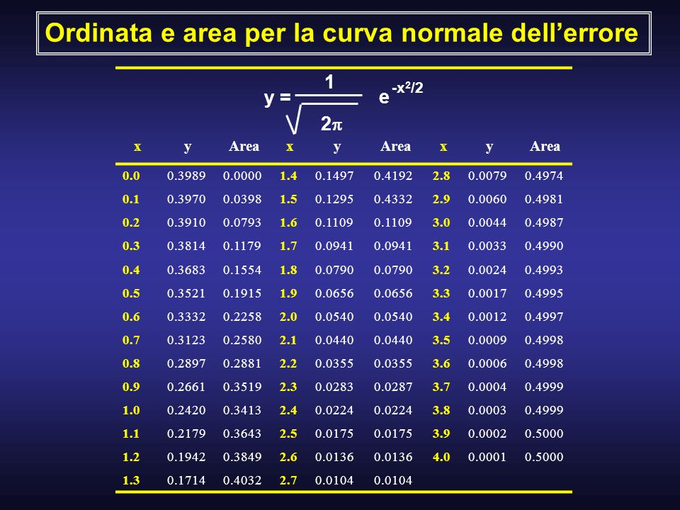 Ordinata e area per la curva normale dell'errore