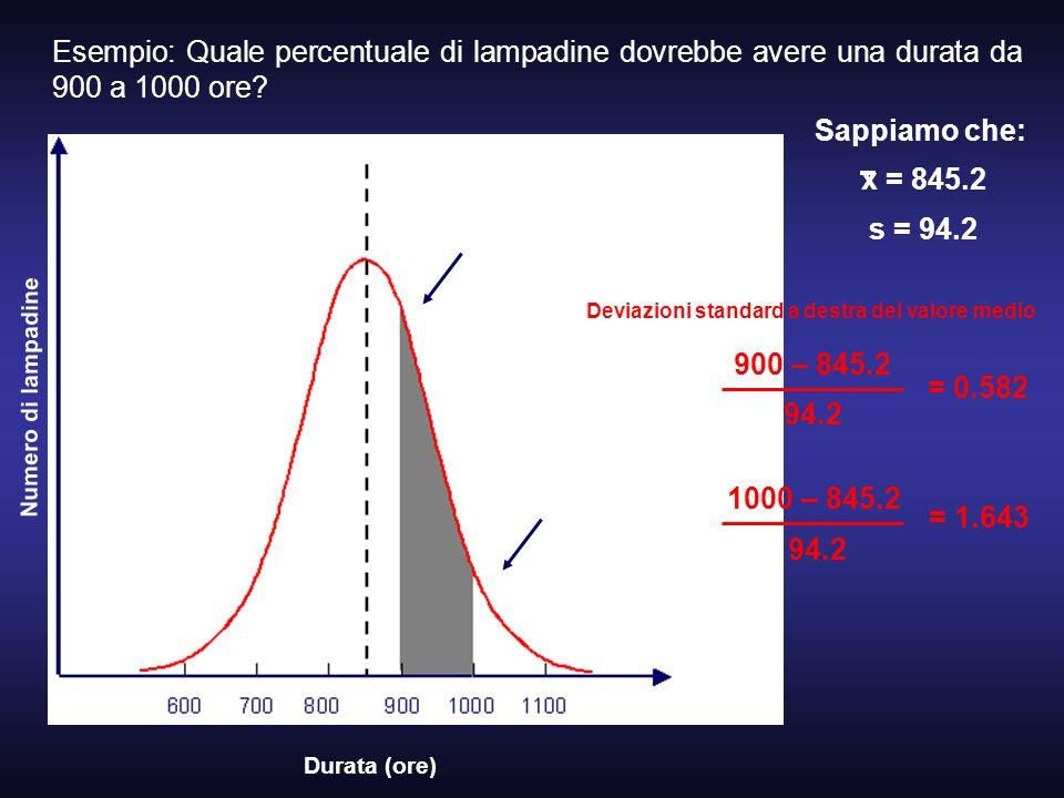 Esempio: Quale percentuale di lampadine dovrebbe avere una durata da 900 a 1000 ore