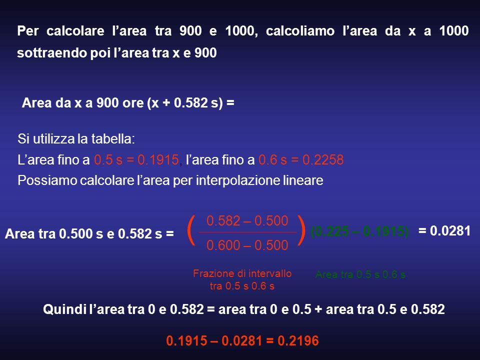 Frazione di intervallo tra 0.5 s 0.6 s