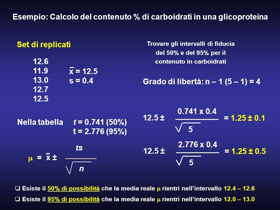 Esempio: Calcolo del contenuto % di carboidrati in una glicoproteina