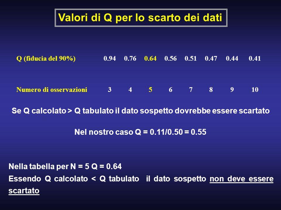 Valori di Q per lo scarto dei dati