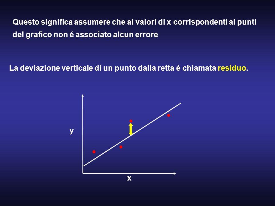 Questo significa assumere che ai valori di x corrispondenti ai punti del grafico non é associato alcun errore