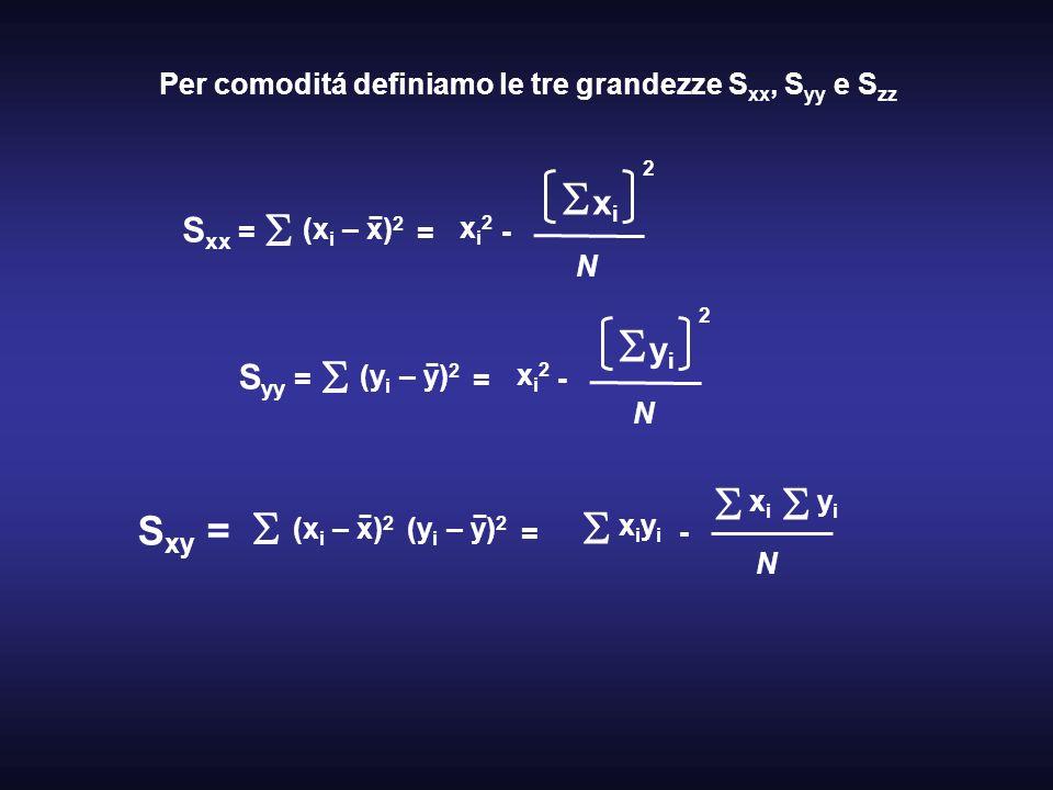 Per comoditá definiamo le tre grandezze Sxx, Syy e Szz