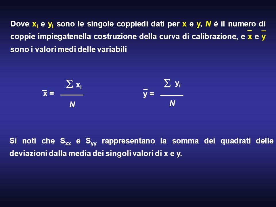 Dove xi e yi sono le singole coppiedi dati per x e y, N é il numero di coppie impiegatenella costruzione della curva di calibrazione, e x e y sono i valori medi delle variabili