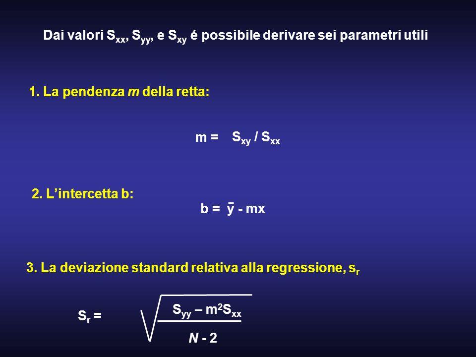 Dai valori Sxx, Syy, e Sxy é possibile derivare sei parametri utili