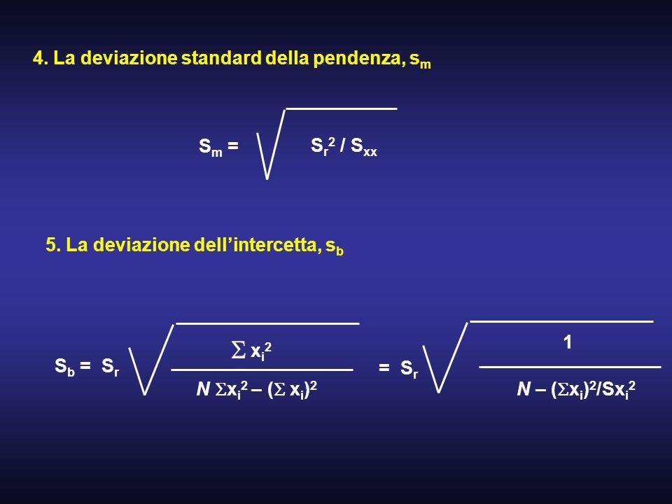 S 4. La deviazione standard della pendenza, sm Sm = Sr2 / Sxx