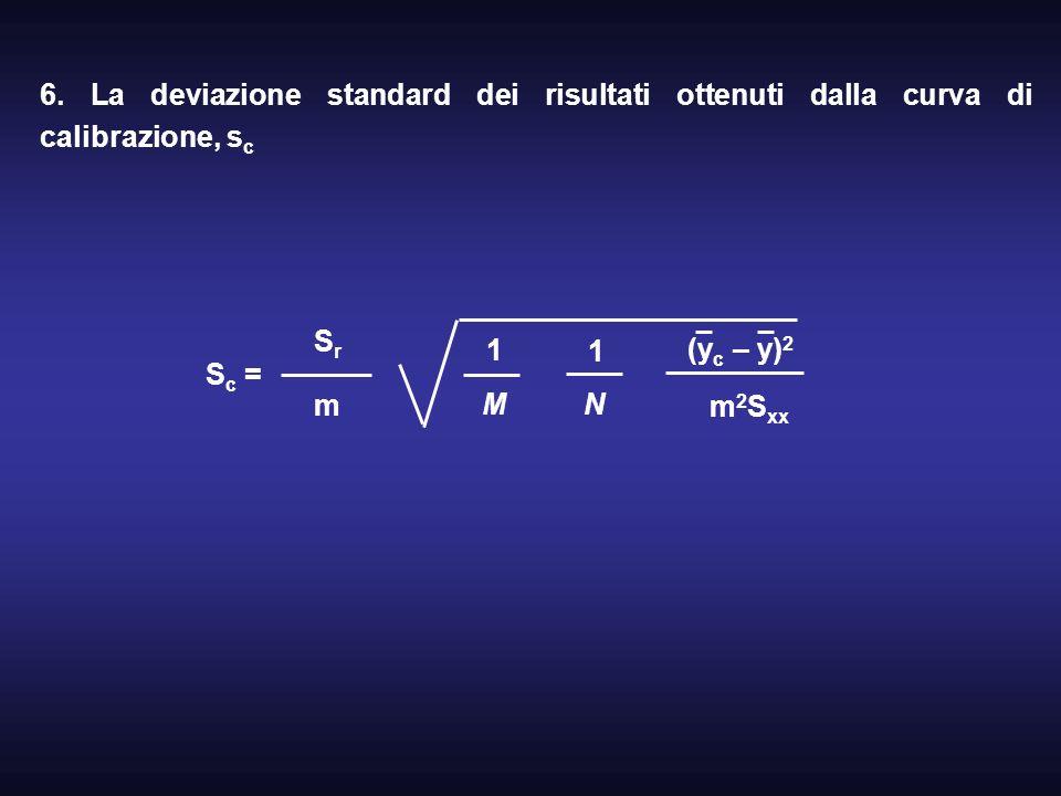 6. La deviazione standard dei risultati ottenuti dalla curva di calibrazione, sc