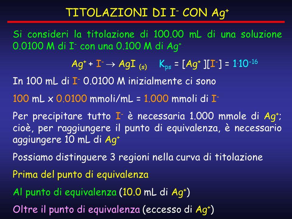 TITOLAZIONI DI I- CON Ag+