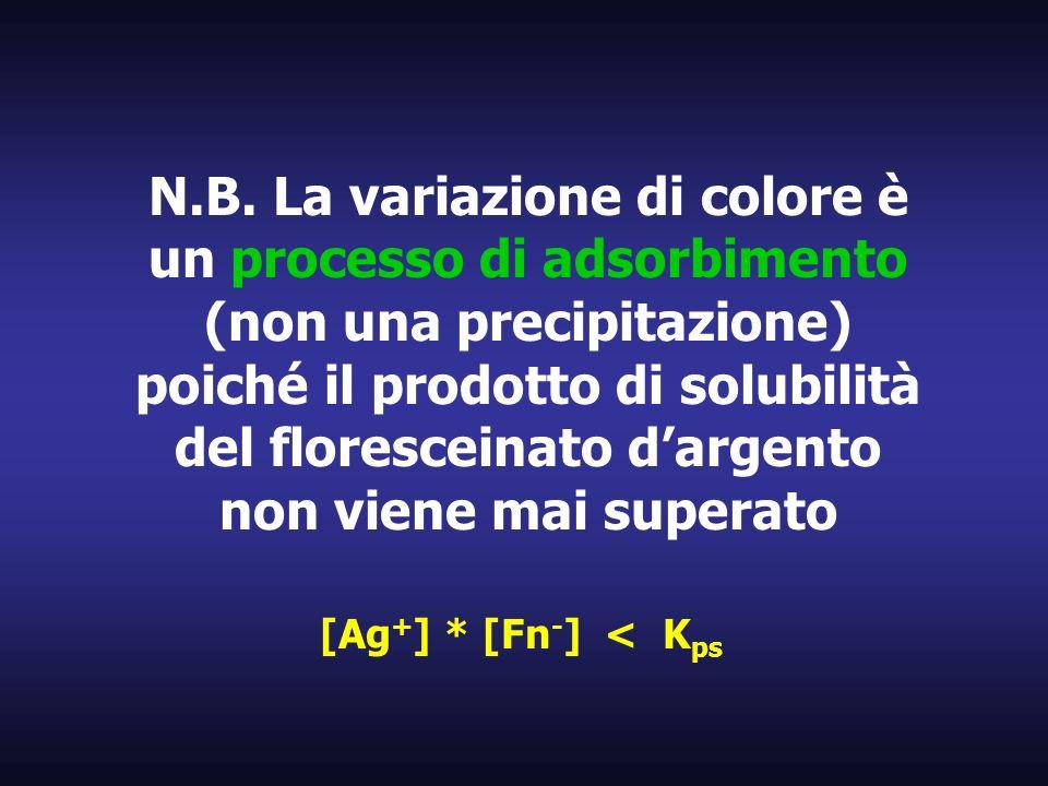 N.B. La variazione di colore è un processo di adsorbimento (non una precipitazione) poiché il prodotto di solubilità del floresceinato d'argento non viene mai superato