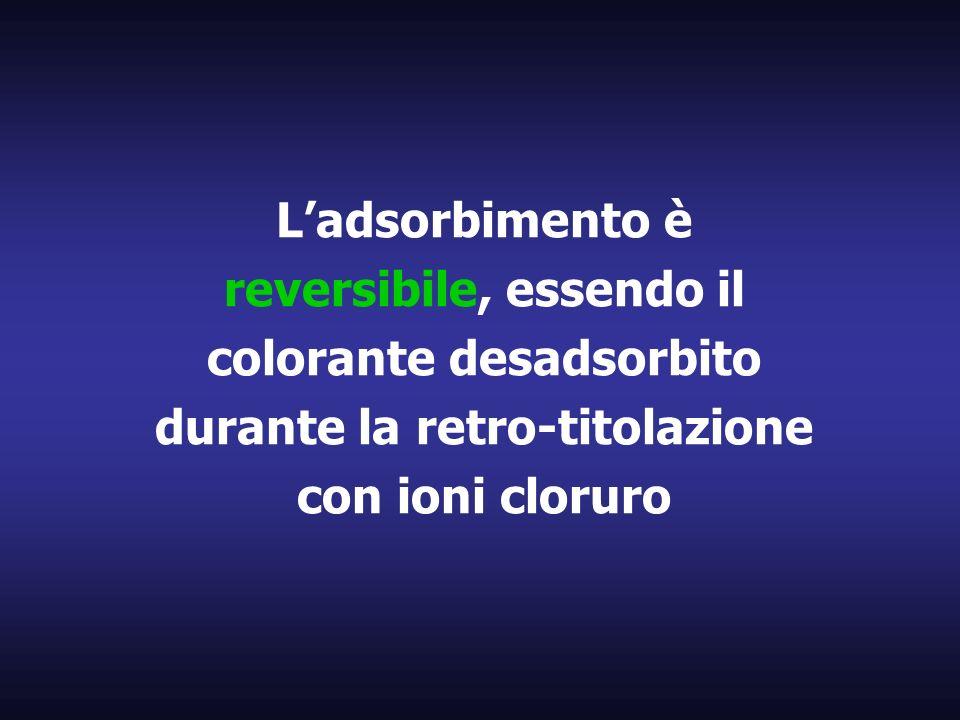 L'adsorbimento è reversibile, essendo il colorante desadsorbito durante la retro-titolazione con ioni cloruro
