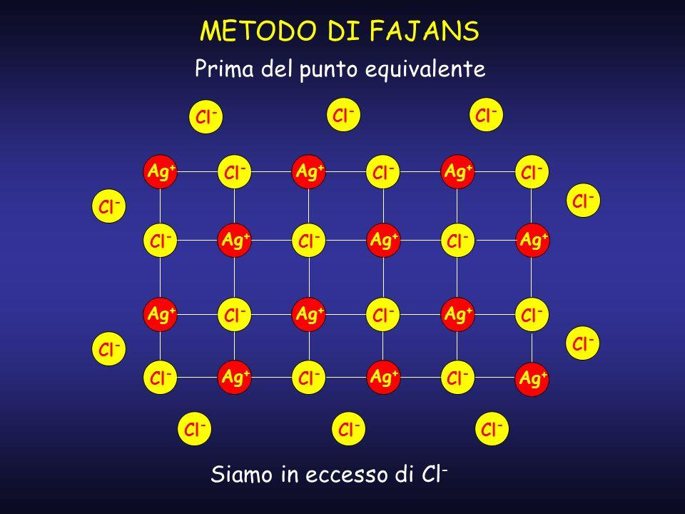 METODO DI FAJANS Prima del punto equivalente Siamo in eccesso di Cl-