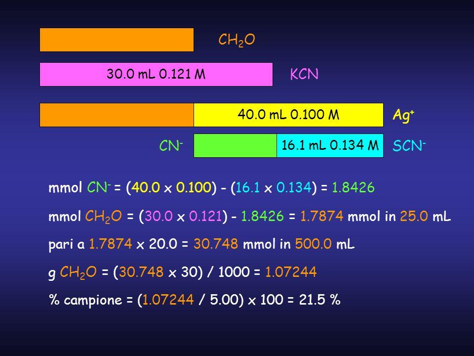 CH2O 30.0 mL 0.121 M. KCN. 40.0 mL 0.100 M. Ag+ CN- 16.1 mL 0.134 M. SCN- mmol CN- = (40.0 x 0.100) - (16.1 x 0.134) = 1.8426.