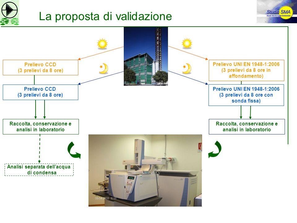 La proposta di validazione