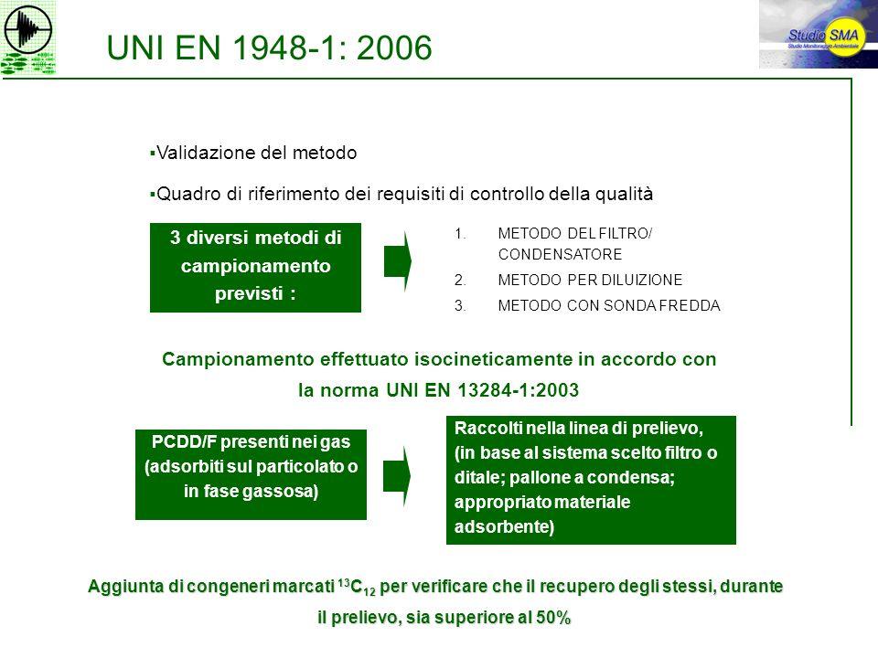 UNI EN 1948-1: 2006 Validazione del metodo
