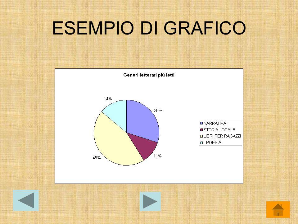 ESEMPIO DI GRAFICO