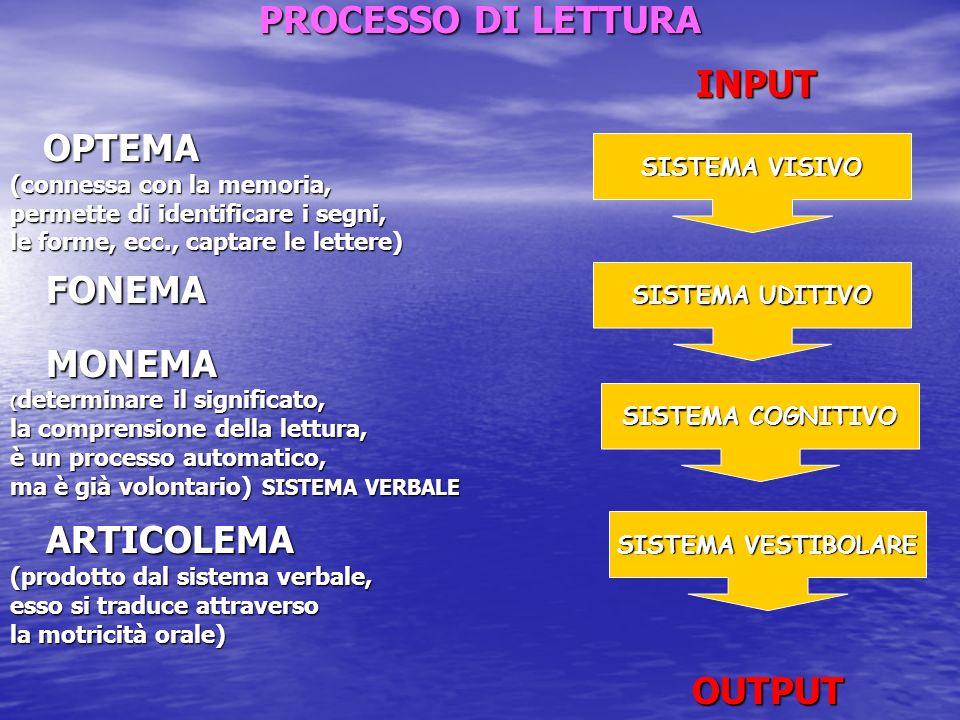 PROCESSO DI LETTURA OPTEMA OUTPUT (connessa con la memoria,