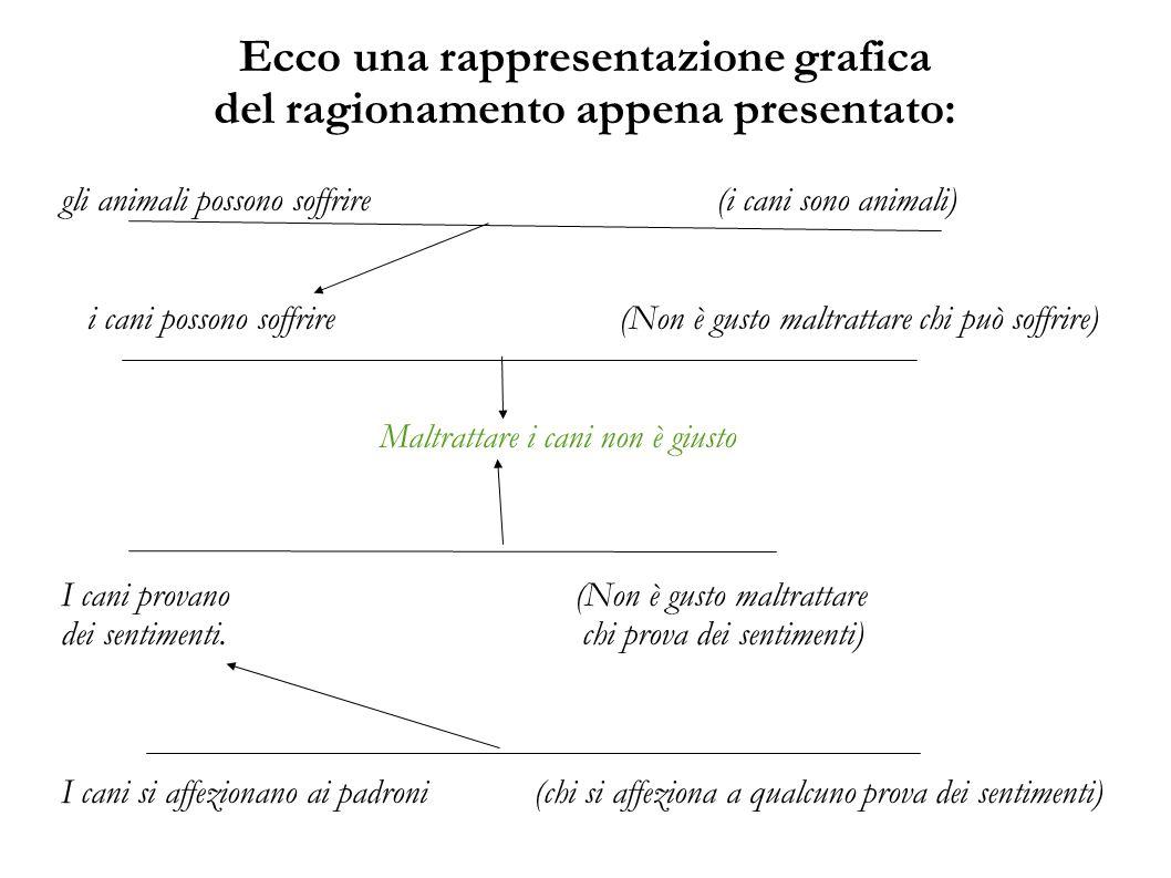 Ecco una rappresentazione grafica del ragionamento appena presentato: