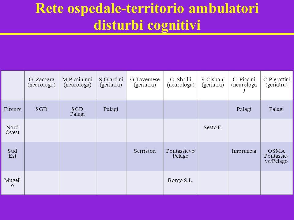 Rete ospedale-territorio ambulatori disturbi cognitivi