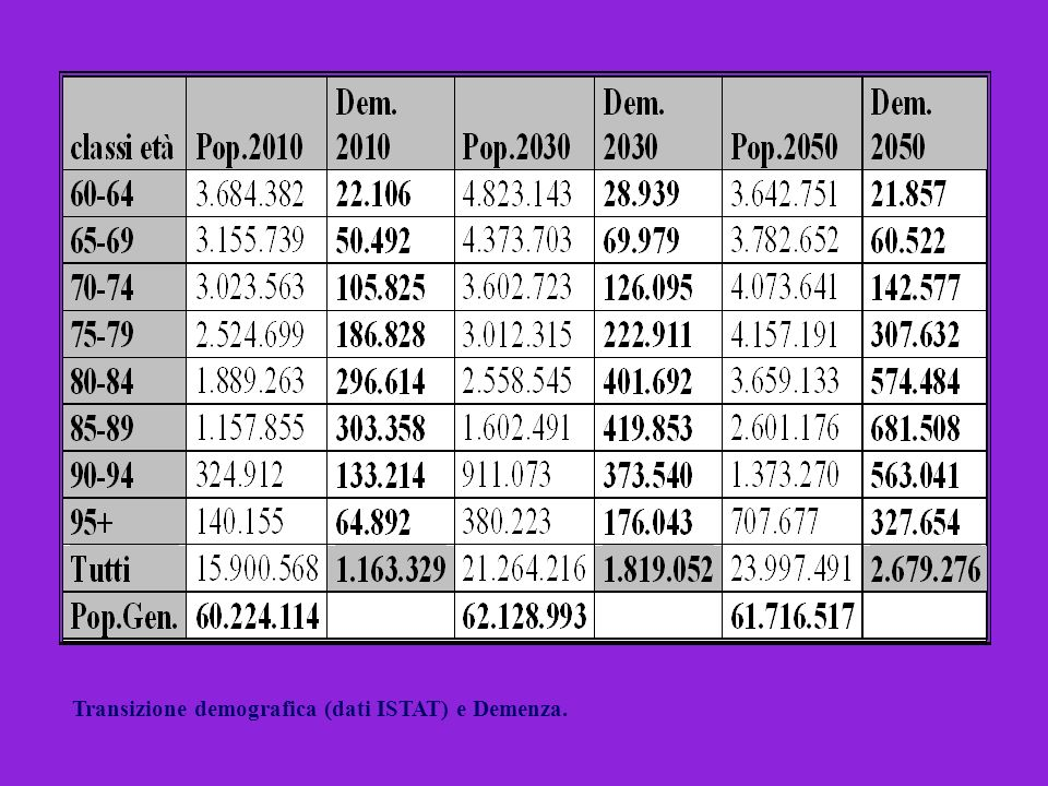 Transizione demografica (dati ISTAT) e Demenza.