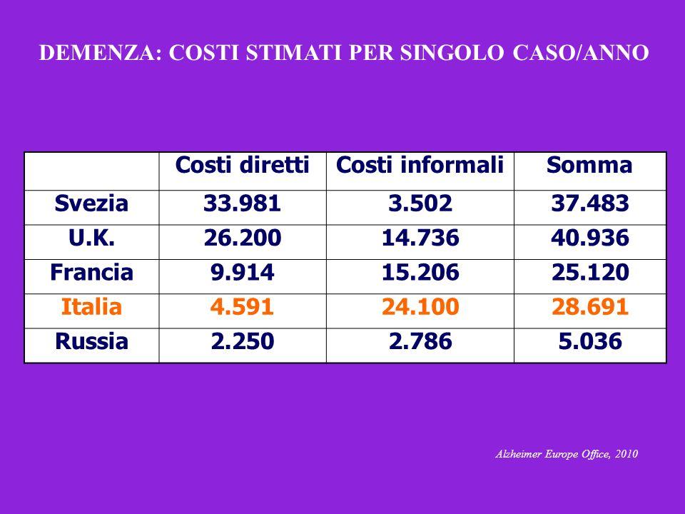 DEMENZA: COSTI STIMATI PER SINGOLO CASO/ANNO