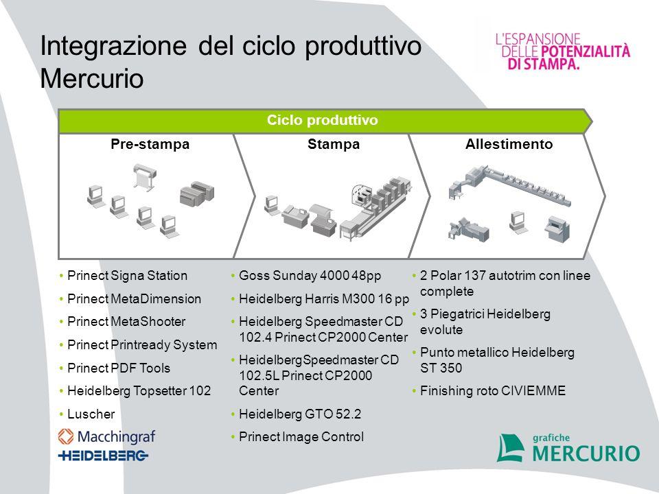Integrazione del ciclo produttivo Mercurio