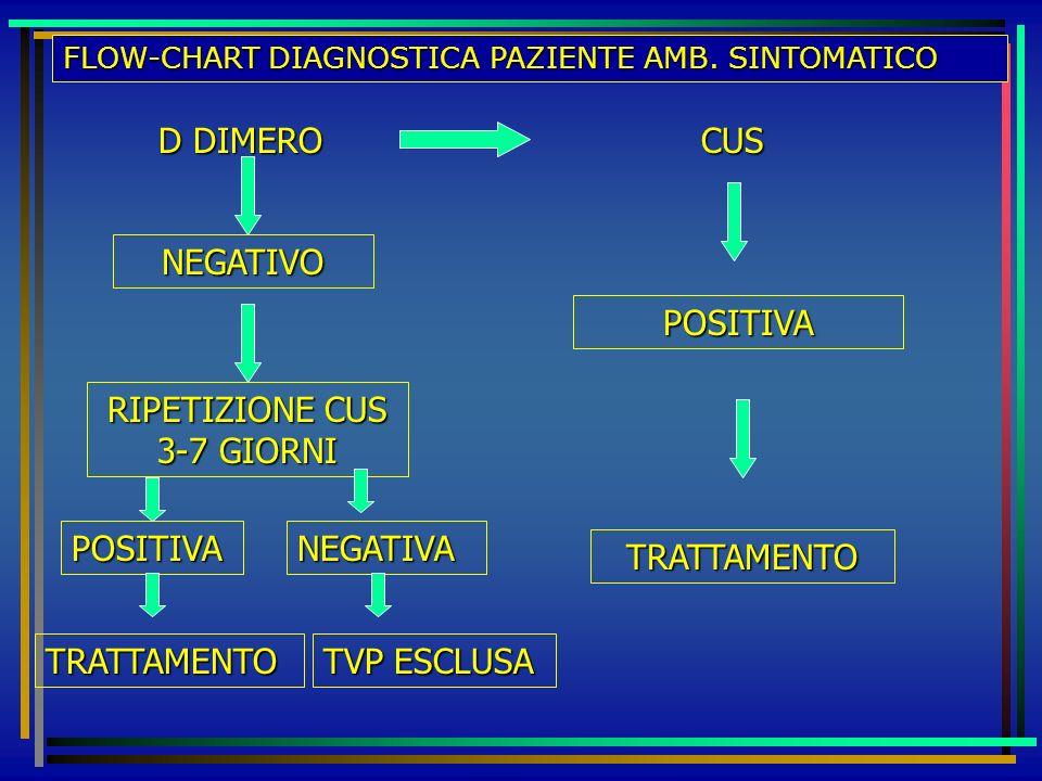 RIPETIZIONE CUS 3-7 GIORNI