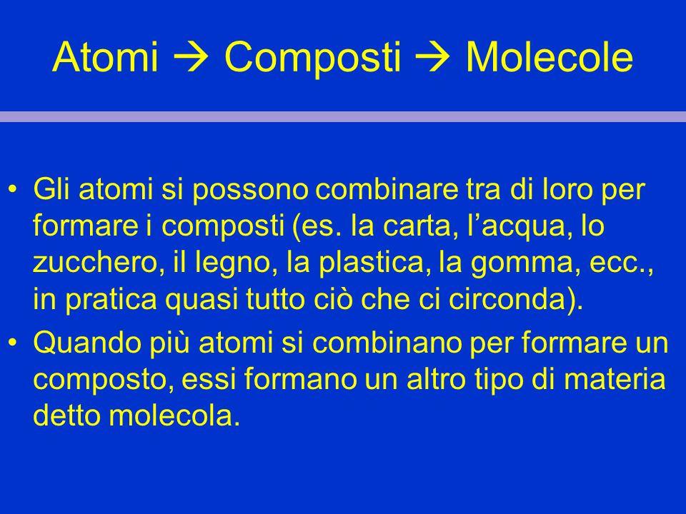 Atomi  Composti  Molecole