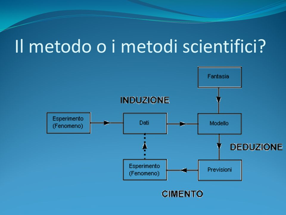 Il metodo o i metodi scientifici
