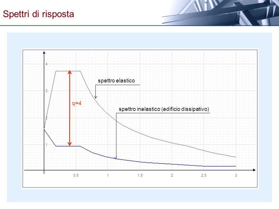 Spettri di risposta spettro elastico q=4