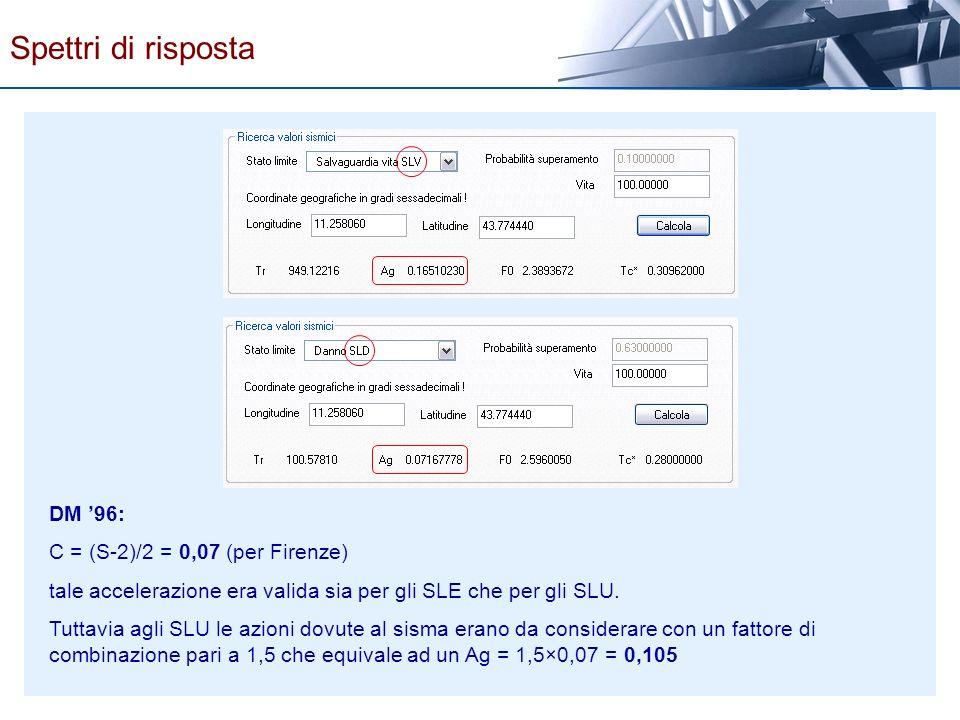 Spettri di risposta DM '96: C = (S-2)/2 = 0,07 (per Firenze)