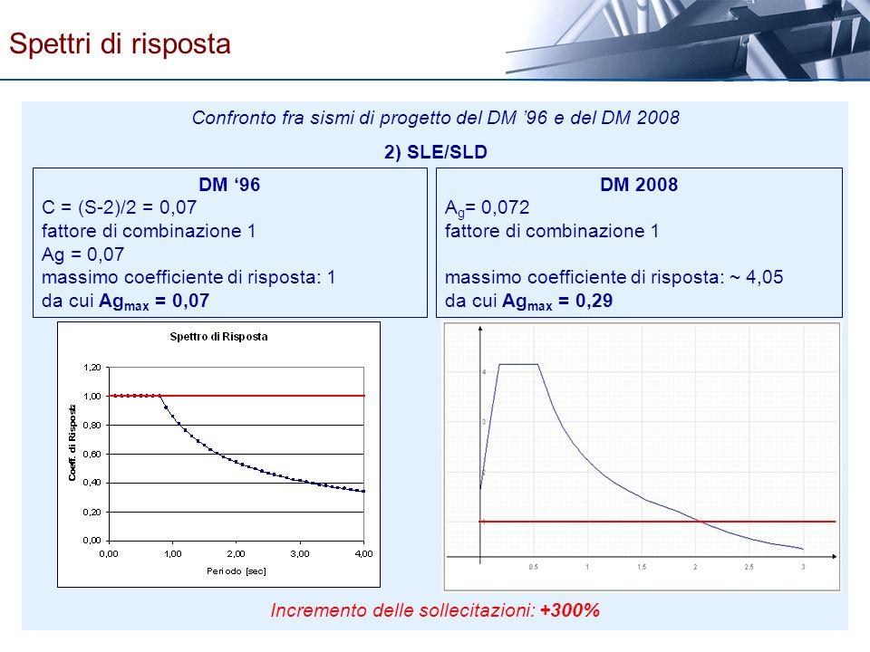Spettri di risposta Confronto fra sismi di progetto del DM '96 e del DM 2008. 2) SLE/SLD. DM '96.