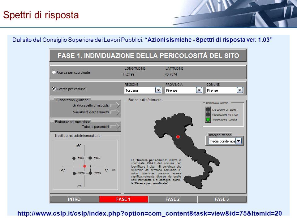 Spettri di risposta Dal sito del Consiglio Superiore dei Lavori Pubblici: Azioni sismiche - Spettri di risposta ver. 1.03
