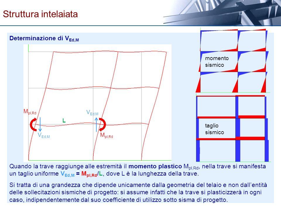 Strutture sismo resistenti ppt scaricare for Una planimetria della cabina del telaio