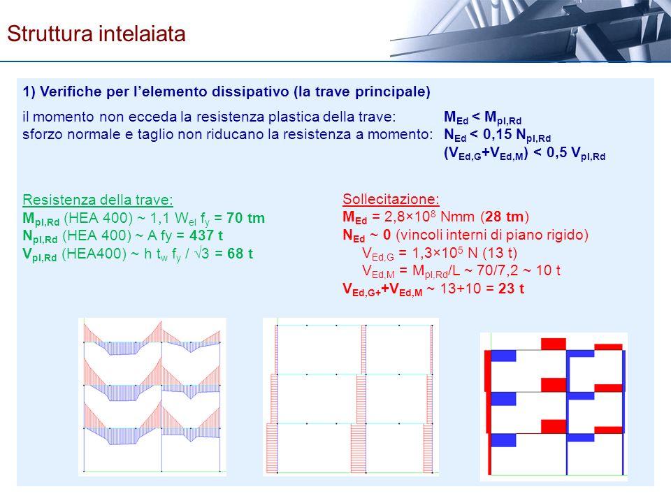 Struttura intelaiata 1) Verifiche per l'elemento dissipativo (la trave principale)
