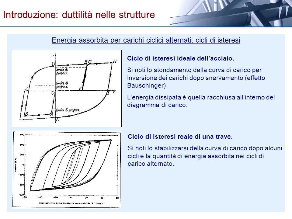 Energia assorbita per carichi ciclici alternati: cicli di isteresi