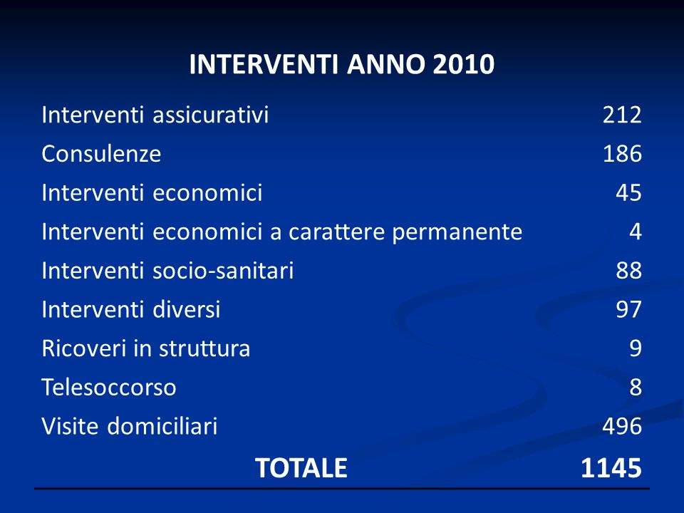 INTERVENTI ANNO 2010 TOTALE