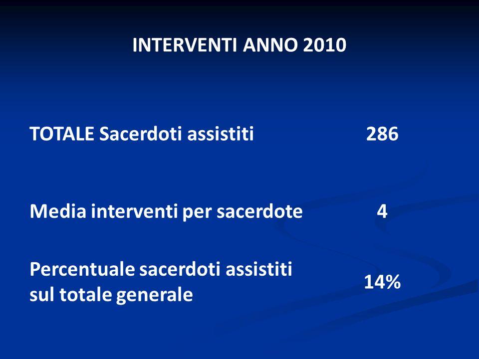 INTERVENTI ANNO 2010 TOTALE Sacerdoti assistiti. 286. Media interventi per sacerdote. 4. Percentuale sacerdoti assistiti sul totale generale.