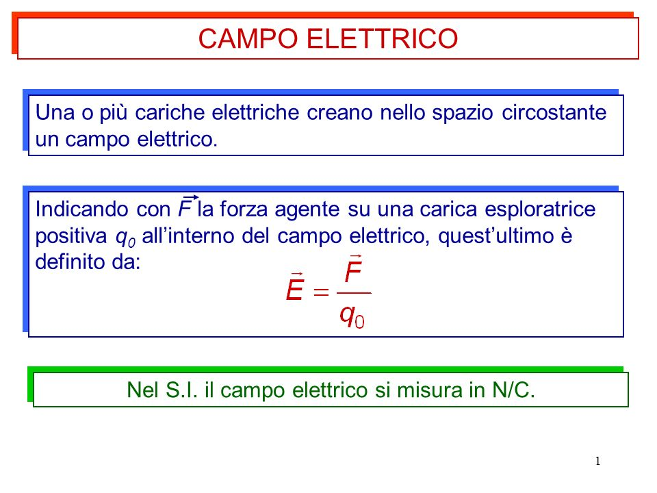 Nel S.I. il campo elettrico si misura in N/C.