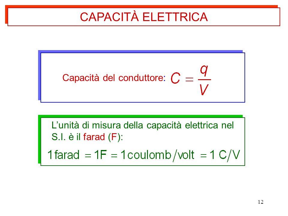 CAPACITÀ ELETTRICA Capacità del conduttore: