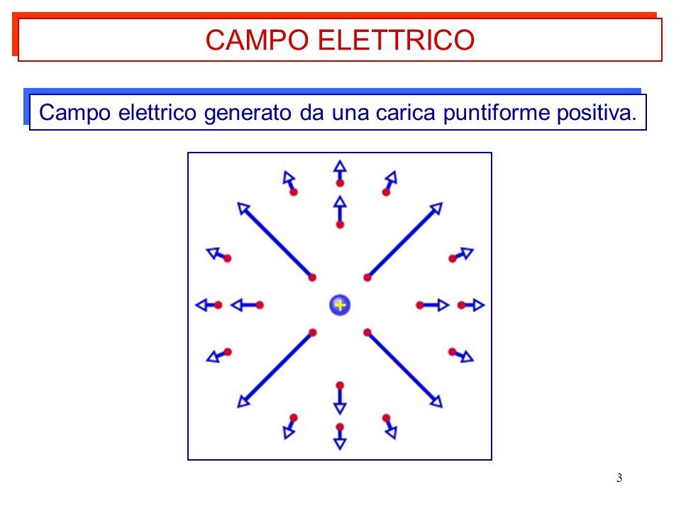 Campo elettrico generato da una carica puntiforme positiva.