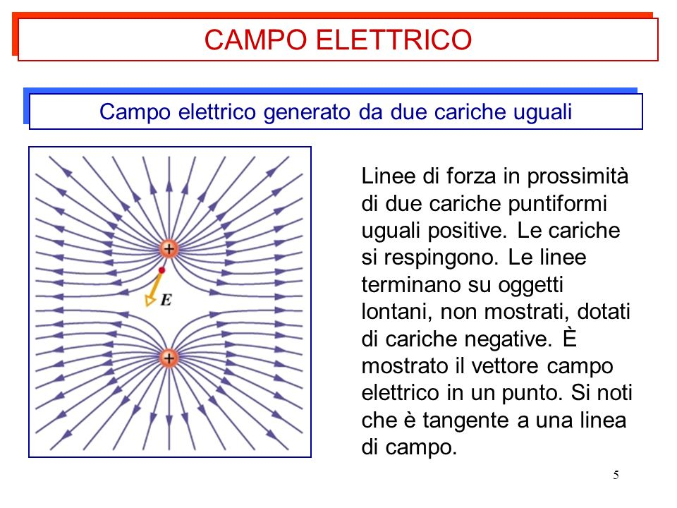Campo elettrico generato da due cariche uguali