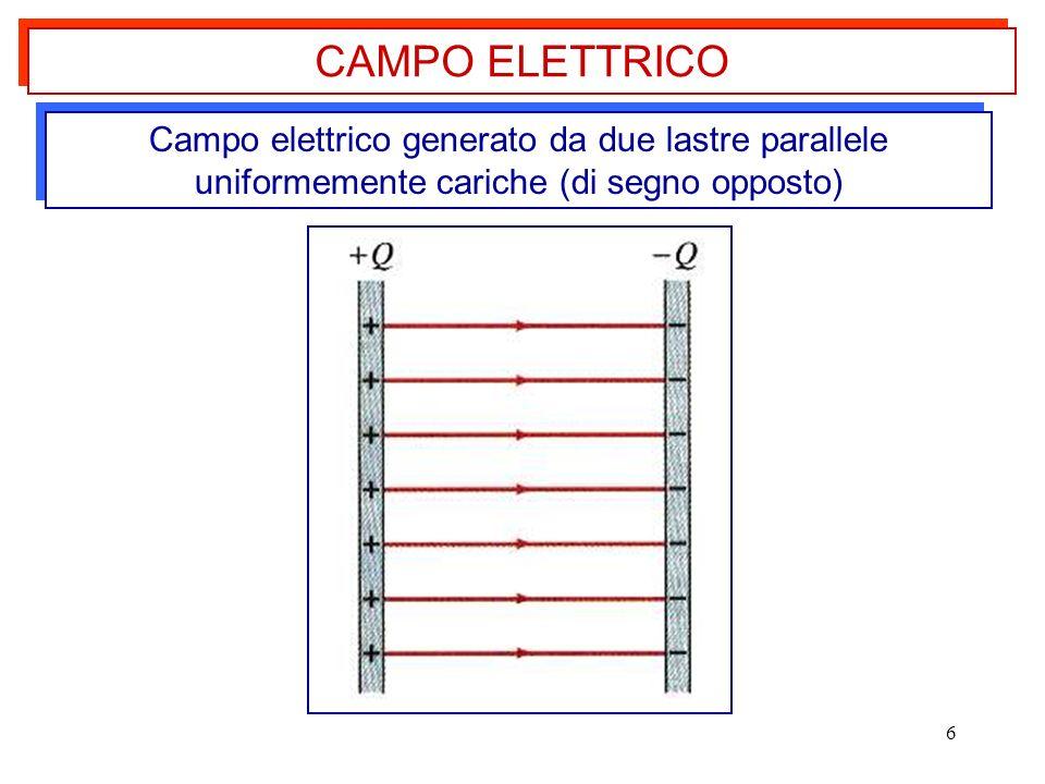 CAMPO ELETTRICO Campo elettrico generato da due lastre parallele uniformemente cariche (di segno opposto)