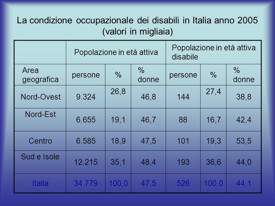 La condizione occupazionale dei disabili in Italia anno 2005 (valori in migliaia)