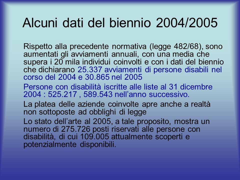 Alcuni dati del biennio 2004/2005