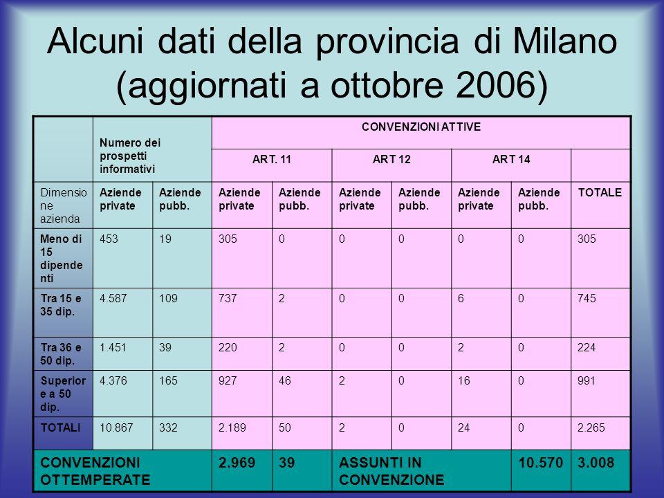 Alcuni dati della provincia di Milano (aggiornati a ottobre 2006)