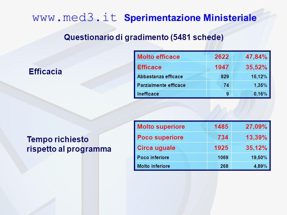 www.med3.it Sperimentazione Ministeriale