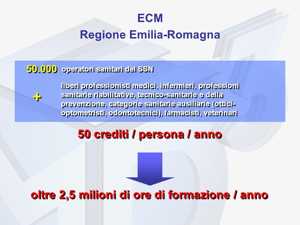 + ECM Regione Emilia-Romagna 50 crediti / persona / anno