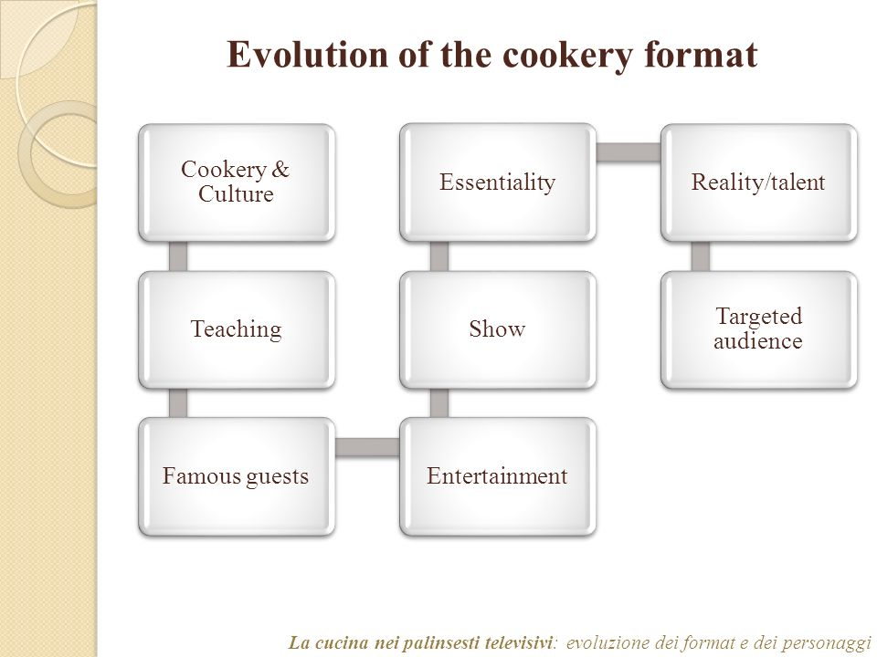 Evolution of the cookery format