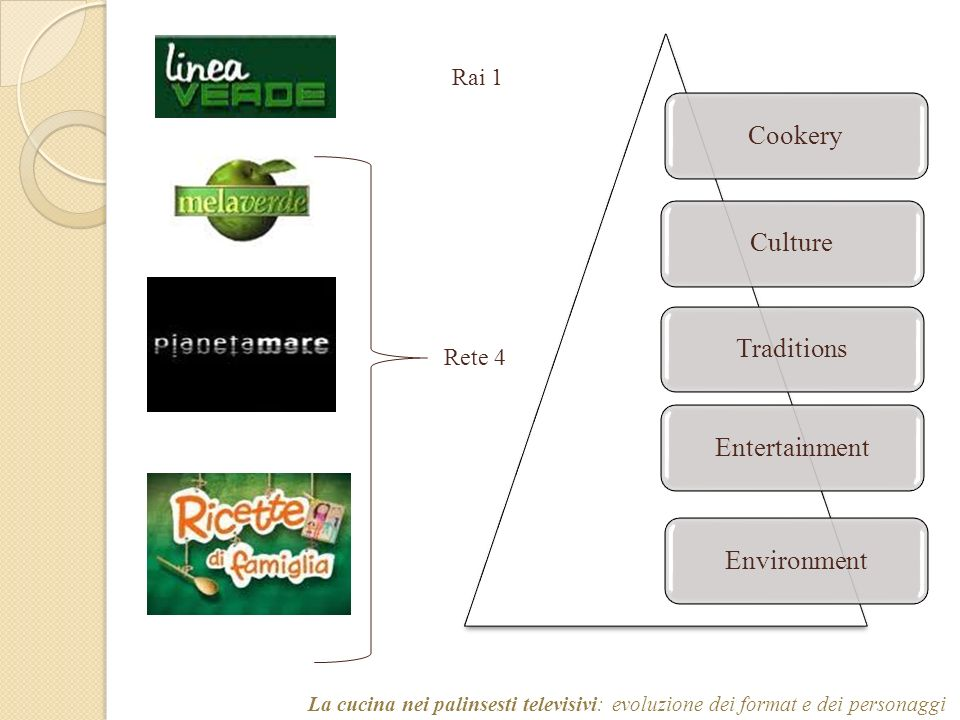 Cookery Culture Traditions Entertainment Environment Rai 1 Rete 4
