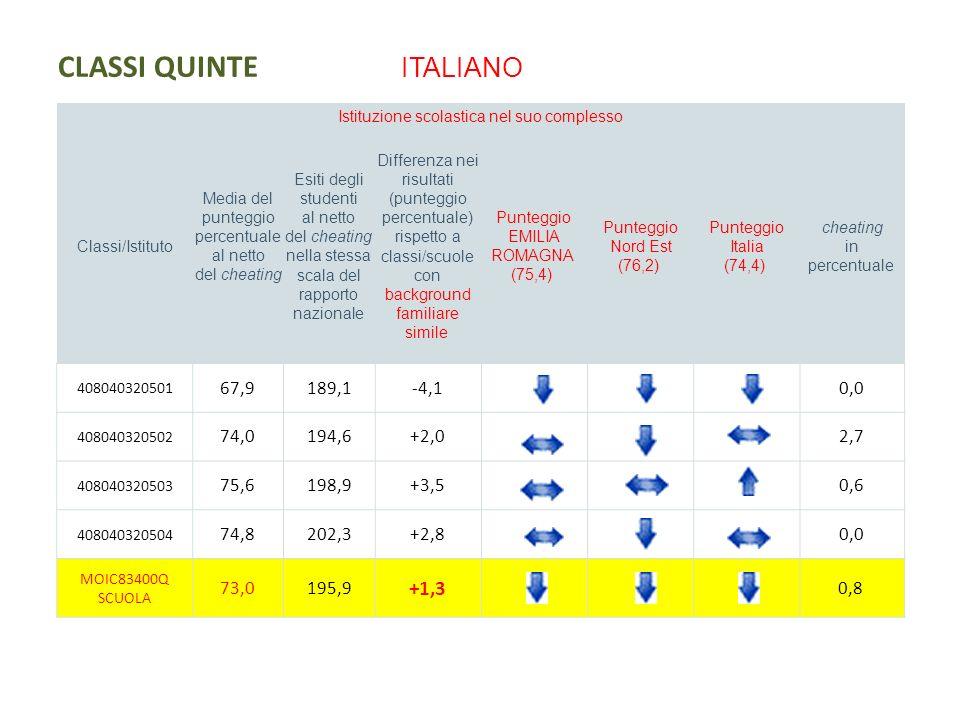 CLASSI QUINTE ITALIANO